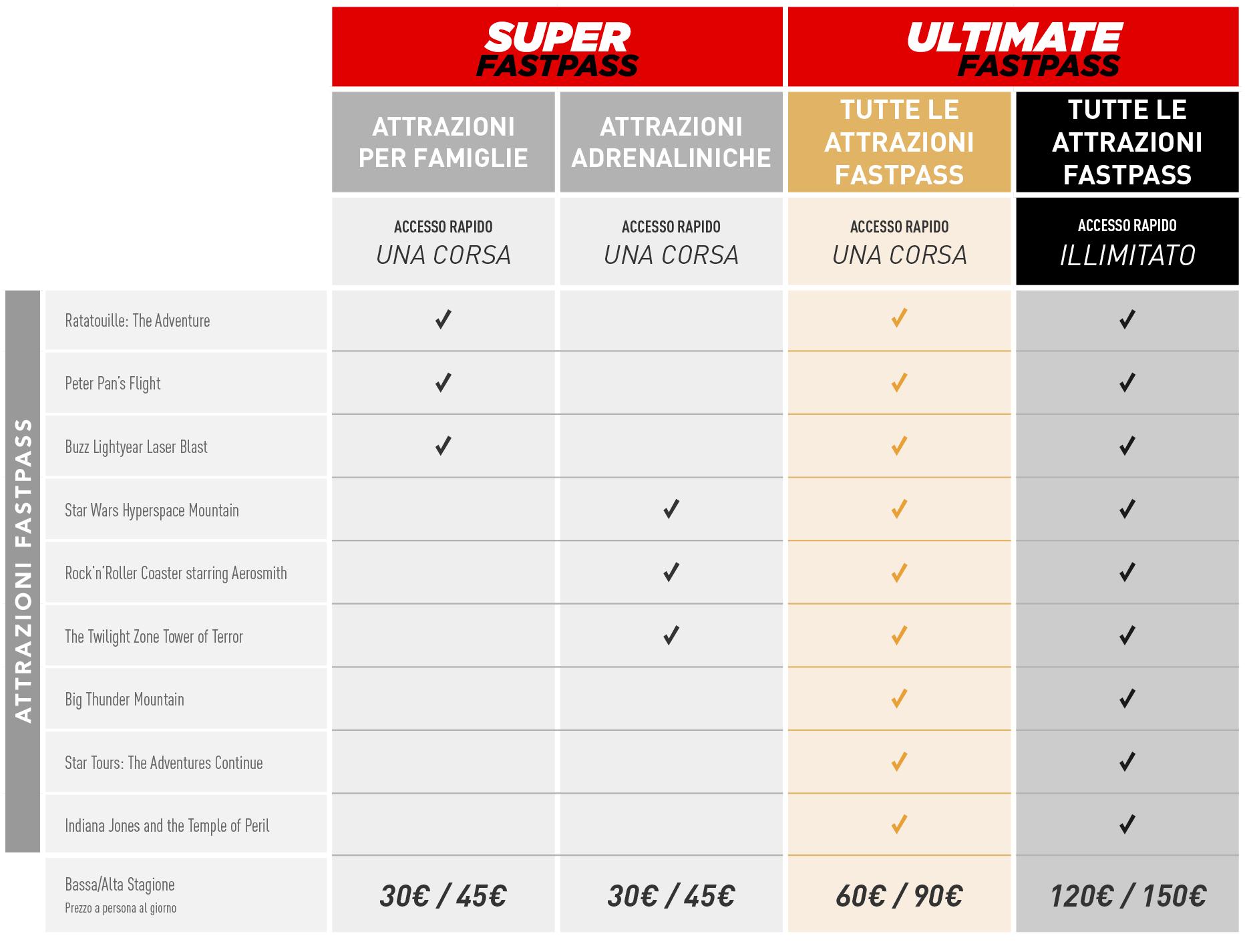 Super & Ultimate Fastpass